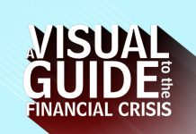 Guia Visual da Crise Financeira