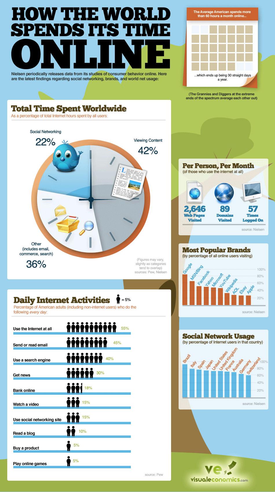 Como o Mundo Gasta Seu Tempo Online [Infográfico]