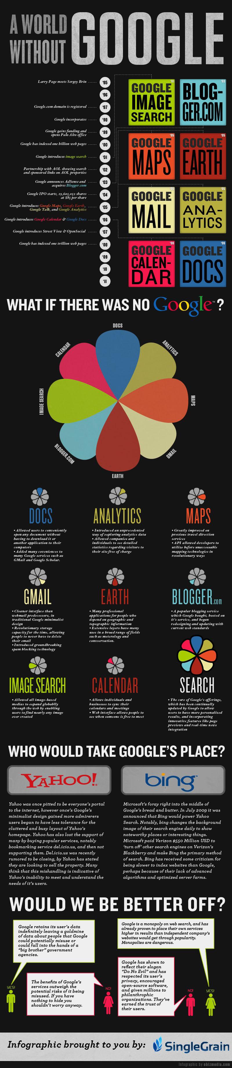 Como Seria o Mundo Sem O Google [Infográfico]