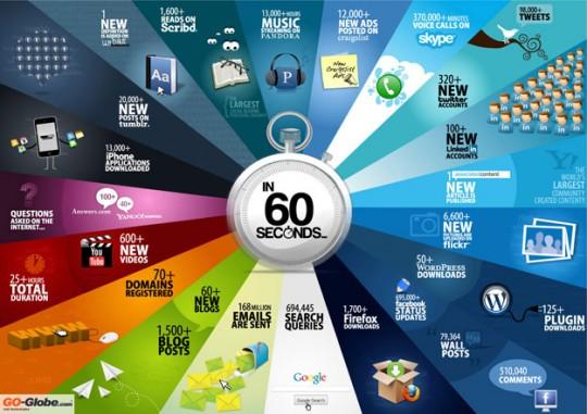 O Que Acontece na Internet em 60 Segundos [Infográfico]