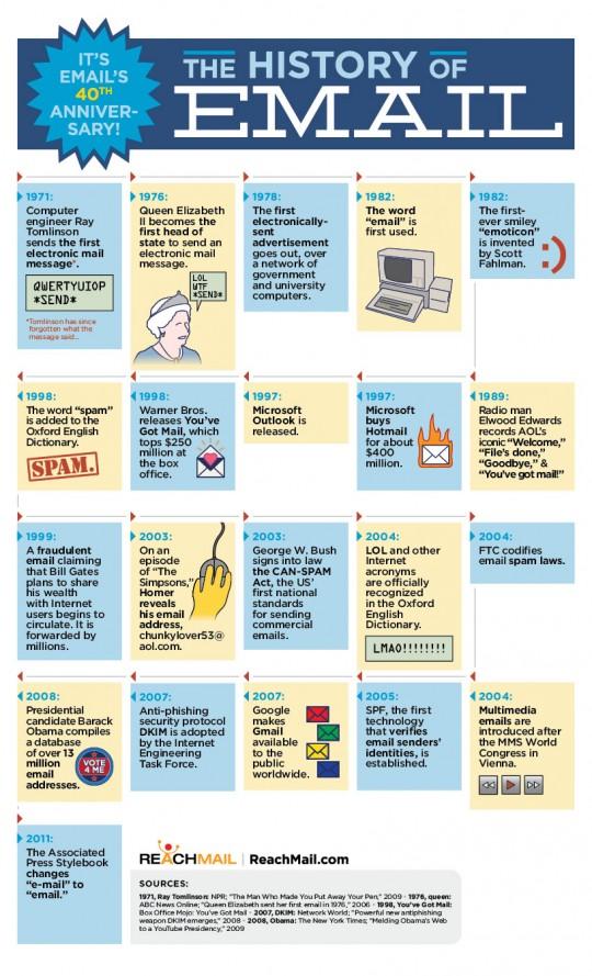 A História do E-mail [Infográfico]