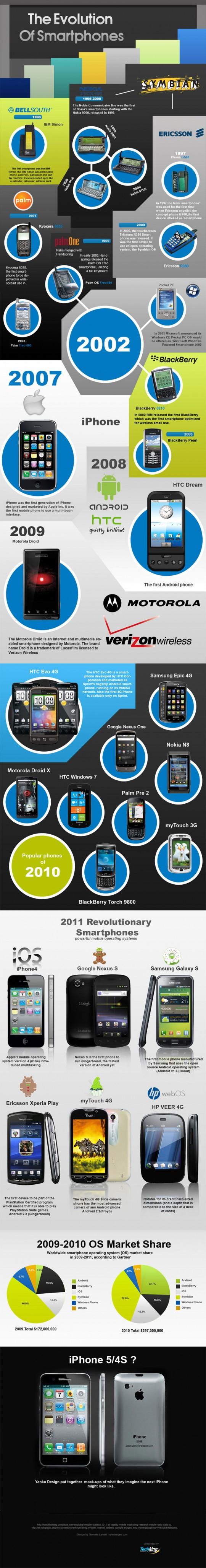 A Evolução dos Smartphones [Infográfico]