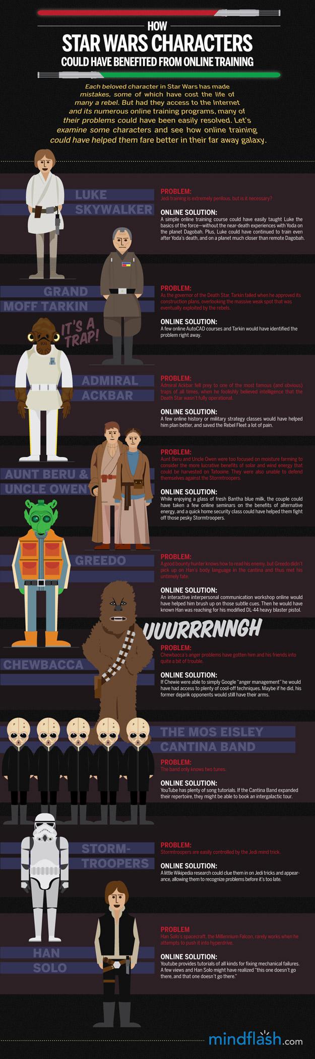 E Se Os Personagens de Star Wars Tivessem O Google [Infográfico]