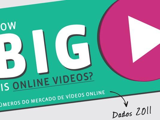 O Mercado de Vídeos Online