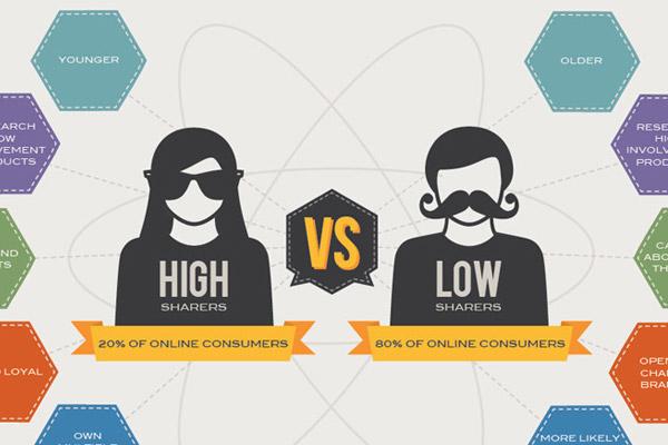 Os Consumidores Sociais e a Ciência do Compartilhamento