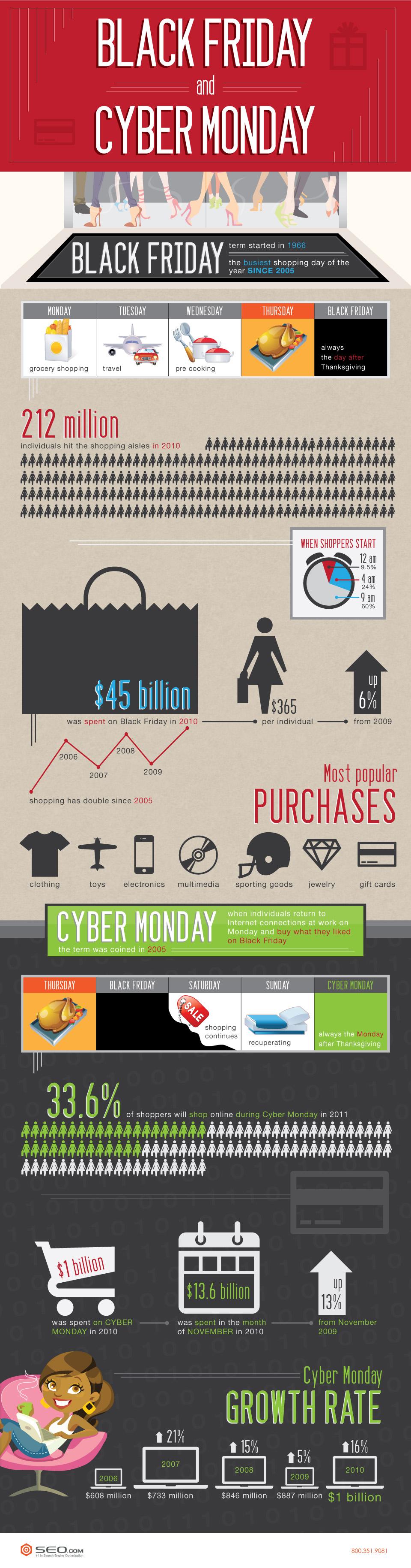 Black Friday, Cyber Monday e As Festas de Final de Ano nos EUA [Infográfico]