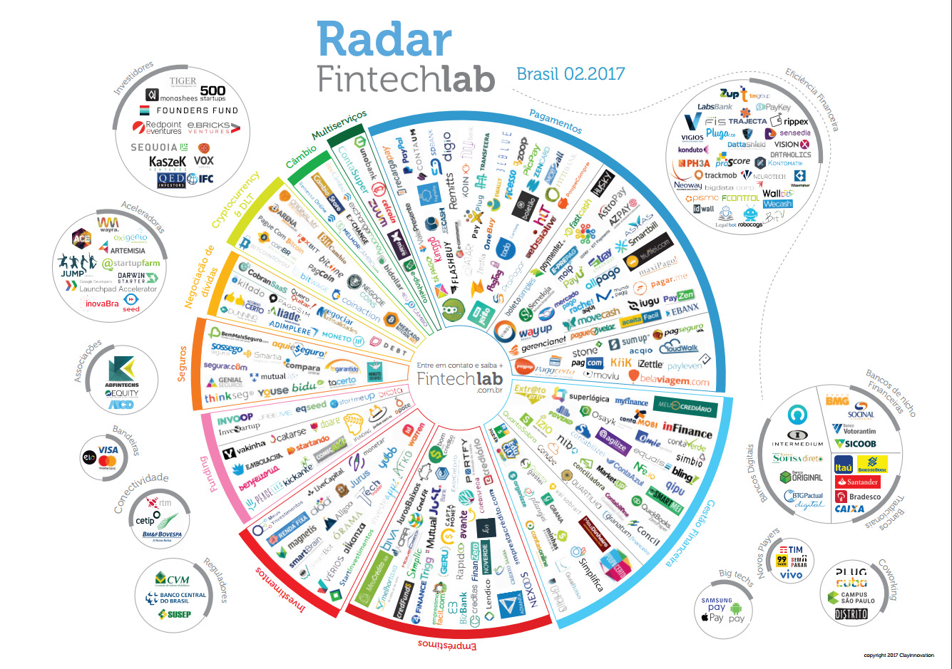 Radar Fintechlab 2017