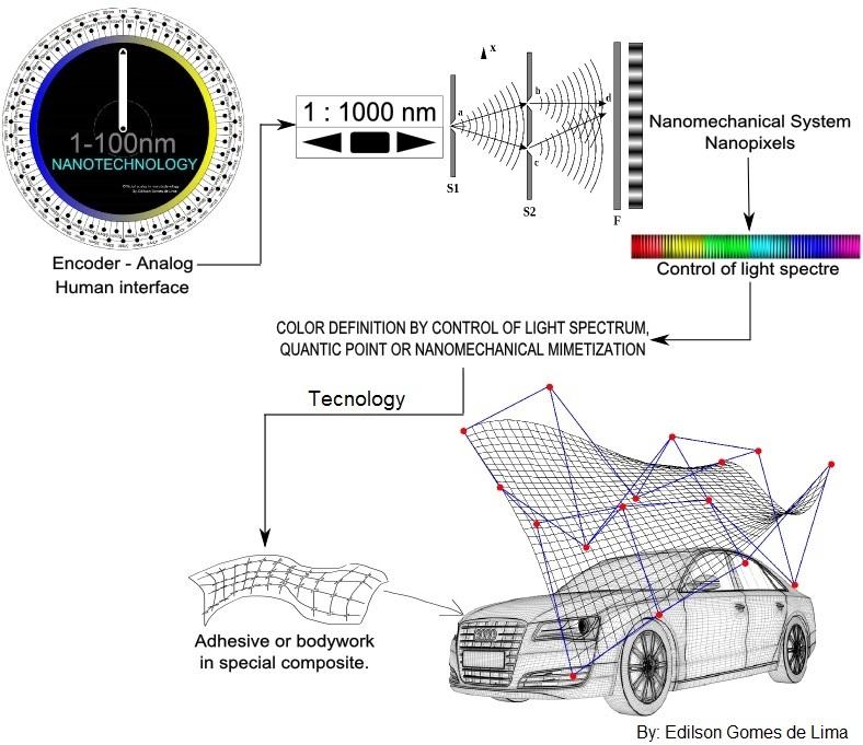 Nanotecnologia de Pigmentação