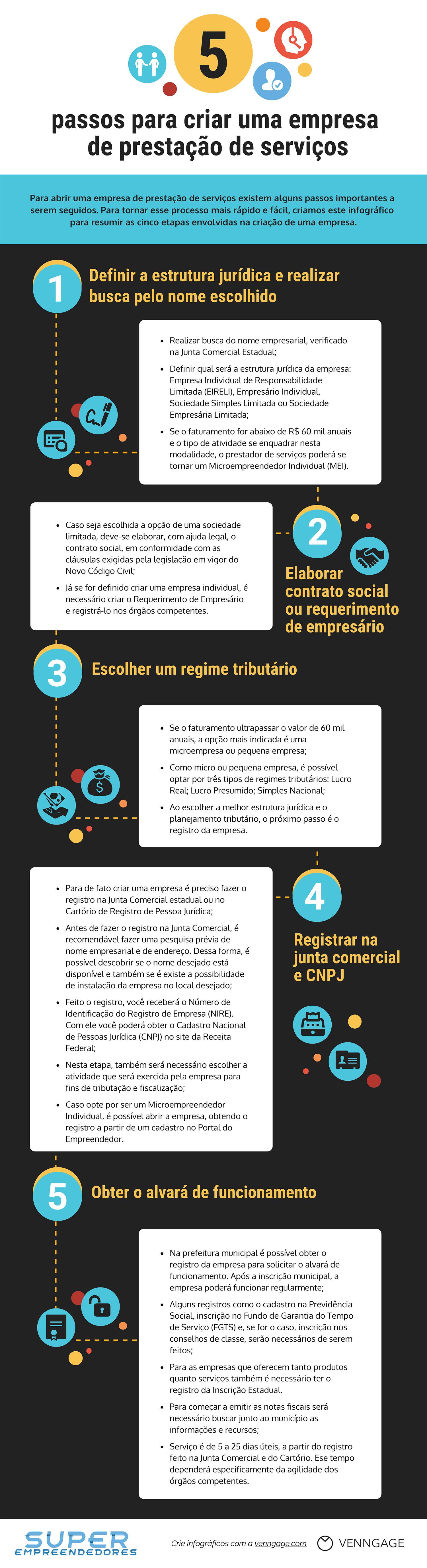 Infografico - Como Abrir Uma Empresa de Prestação de Serviços