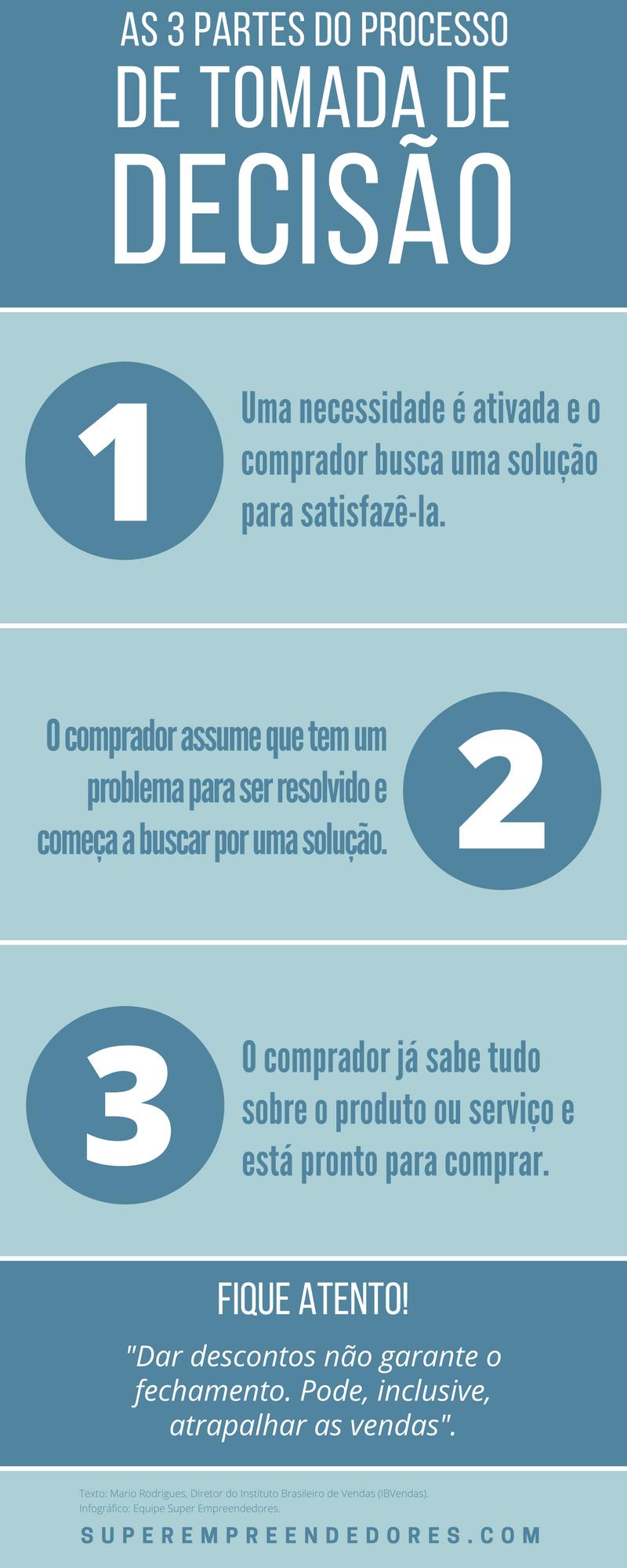 Infografico - Como Vender Qualquer Produto ou Servico Sem Dar Desconto
